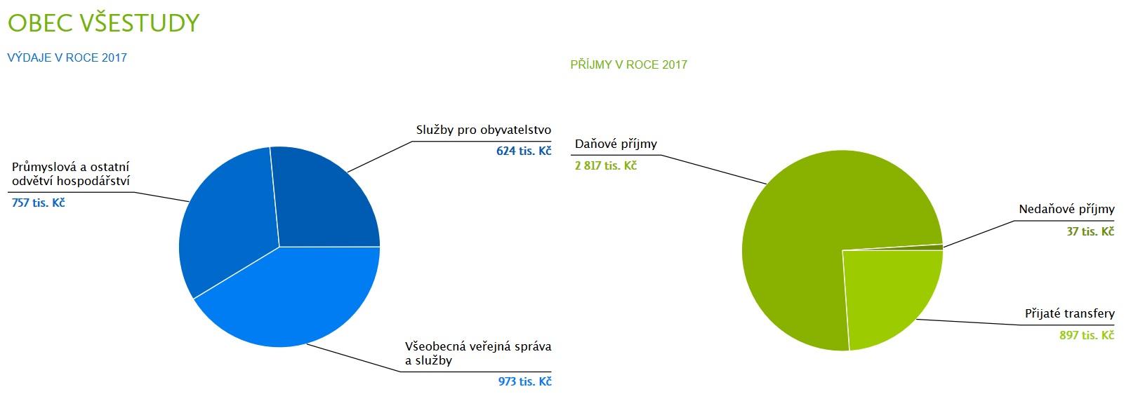 Rozpočet Všestud rok 2017